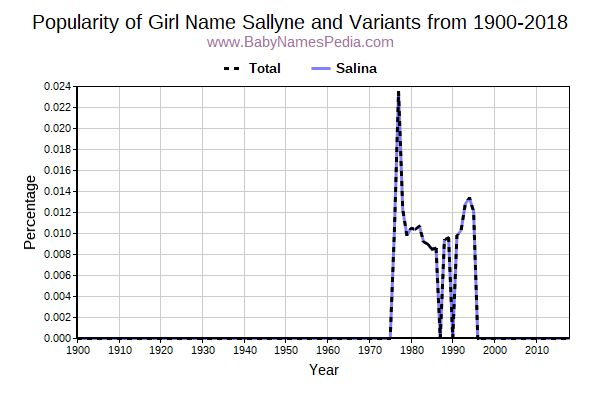 Variant Popularity Trend  for Sallyne  from 1900 to 2017