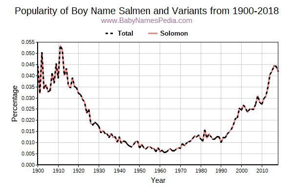 Variant Popularity Trend  for Salmen  from 1900 to 2017