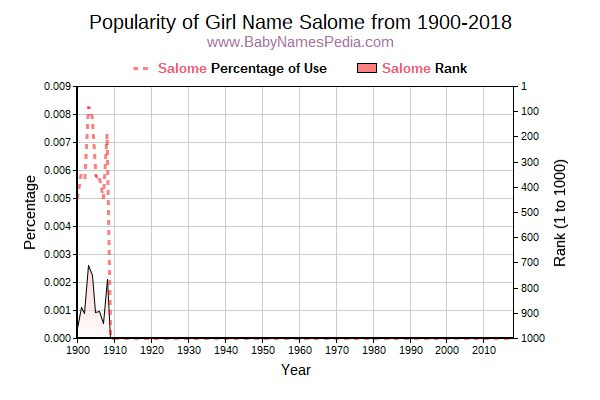 Popularity Trend  for Salome  from 1900 to 2016