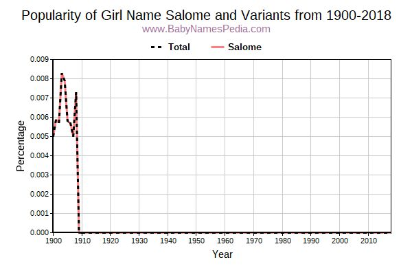Variant Popularity Trend  for Salome  from 1900 to 2016
