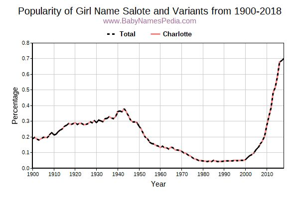 Variant Popularity Trend  for Salote  from 1900 to 2017
