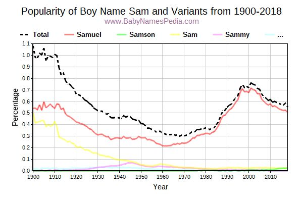 Variant Popularity Trend  for Sam  from 1900 to 2018