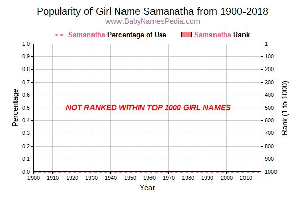 Popularity Trend  for Samanatha  from 1900 to 2018