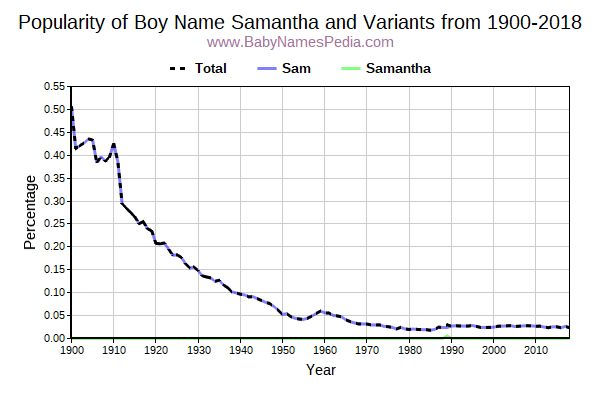 Variant Popularity Trend  for Samantha  from 1900 to 2018