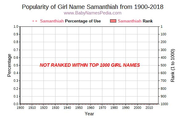 Popularity Trend  for Samanthiah  from 1900 to 2018