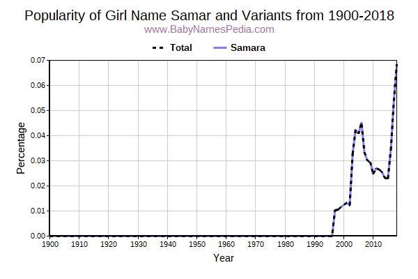 Samar - Meaning of Samar, What does Samar mean? girl name