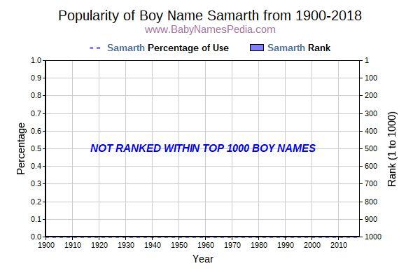 Samarth - Meaning of Samarth, What does Samarth mean?