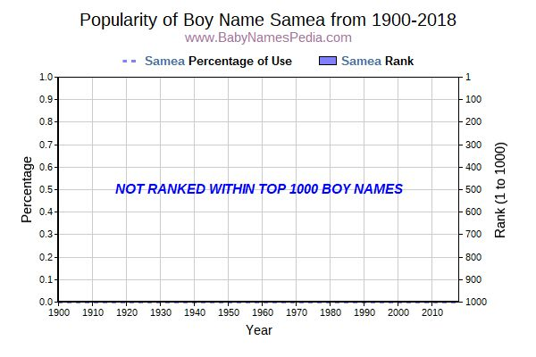 Popularity Trend  for Samea  from 1900 to 2018