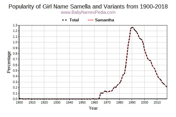 Variant Popularity Trend  for Samella  from 1900 to 2018