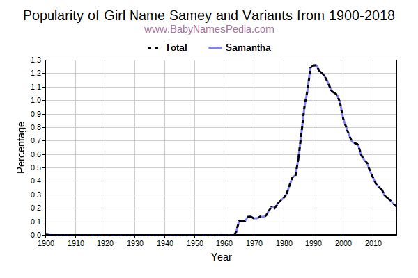Variant Popularity Trend  for Samey  from 1900 to 2017