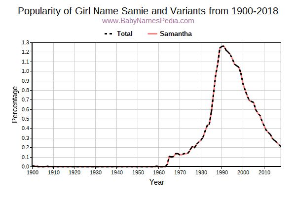 Variant Popularity Trend  for Samie  from 1900 to 2017