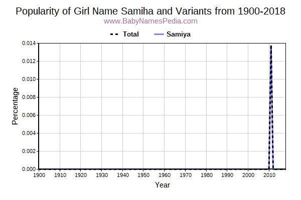 Variant Popularity Trend  for Samiha  from 1900 to 2018