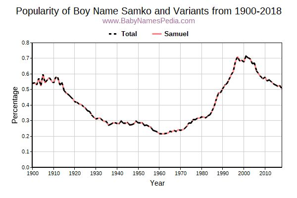 Variant Popularity Trend  for Samko  from 1900 to 2018
