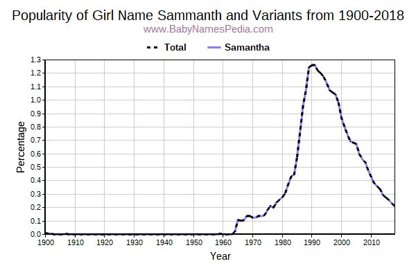 Variant Popularity Trend  for Sammanth  from 1900 to 2018