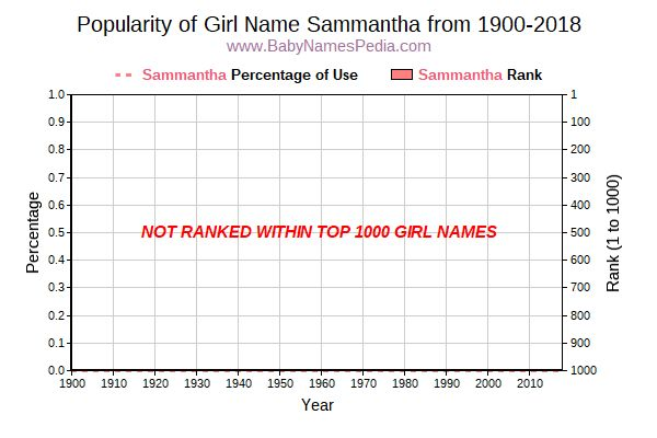 Popularity Trend  for Sammantha  from 1900 to 2018