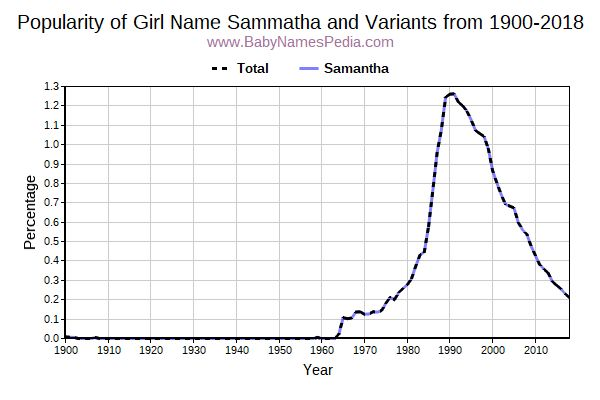 Variant Popularity Trend  for Sammatha  from 1900 to 2018