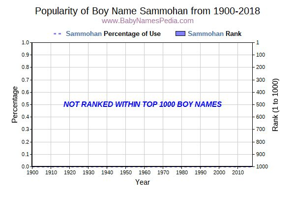 Popularity Trend  for Sammohan  from 1900 to 2018