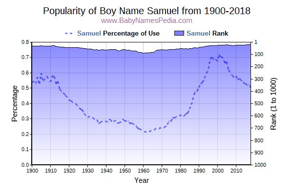 Popularity Trend  for Samuel  from 1900 to 2017