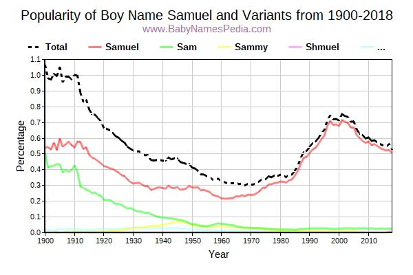 Variant Popularity Trend  for Samuel  from 1900 to 2017