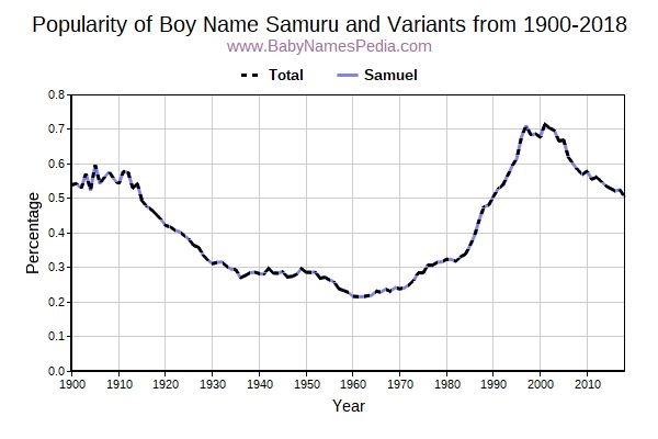 Variant Popularity Trend  for Samuru  from 1900 to 2018