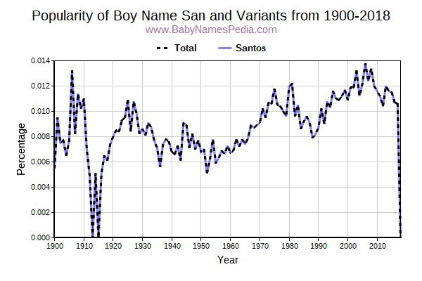 Variant Popularity Trend  for San  from 1900 to 2015