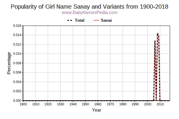 Variant Popularity Trend  for Sanay  from 1900 to 2016