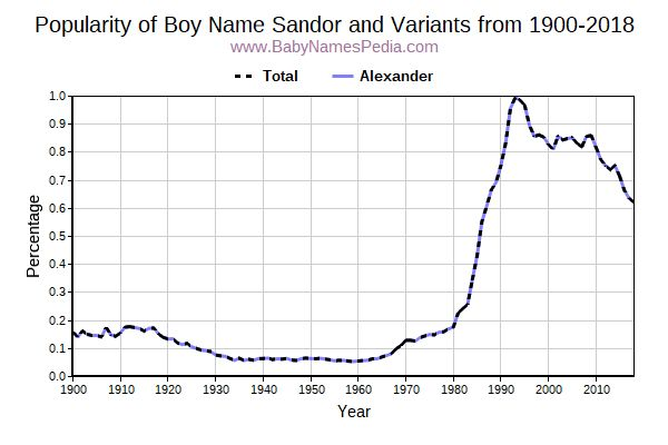 Variant Popularity Trend  for Sandor  from 1900 to 2017