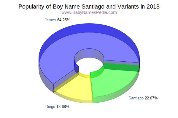 Variant Popularity Chart  for Santiago  in 2015
