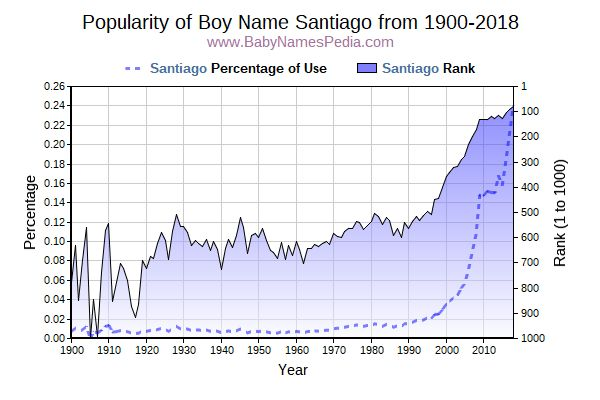 Popularity Trend  for Santiago  from 1900 to 2015