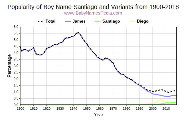 Variant Popularity Trend  for Santiago  from 1900 to 2015
