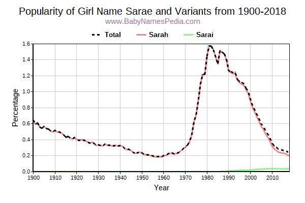 Variant Popularity Trend  for Sarae  from 1900 to 2017