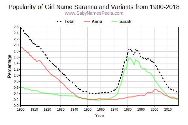 Variant Popularity Trend  for Saranna  from 1900 to 2018