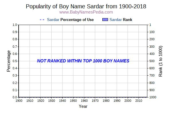 Popularity Trend  for Sardar  from 1900 to 2016