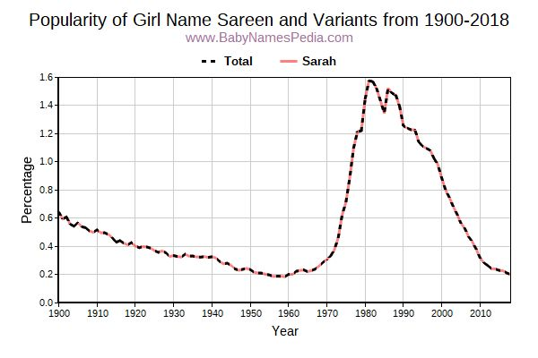 Variant Popularity Trend  for Sareen  from 1900 to 2016