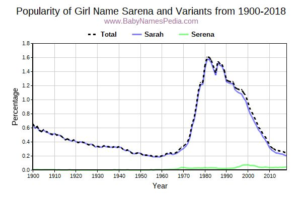Variant Popularity Trend  for Sarena  from 1900 to 2016