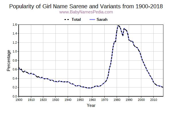 Variant Popularity Trend  for Sarene  from 1900 to 2016