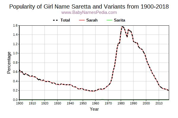 Variant Popularity Trend  for Saretta  from 1900 to 2017
