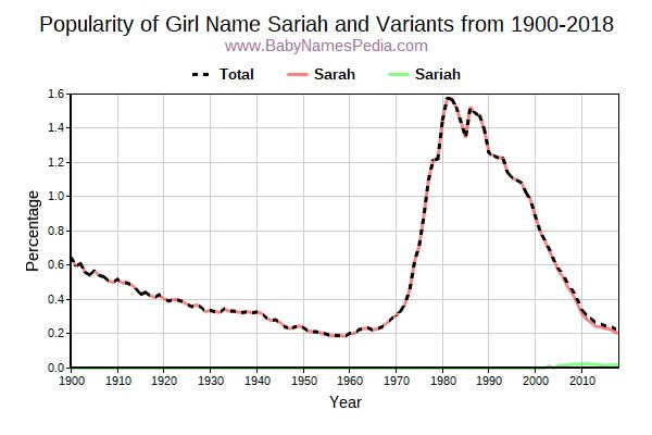 Variant Popularity Trend  for Sariah  from 1900 to 2018
