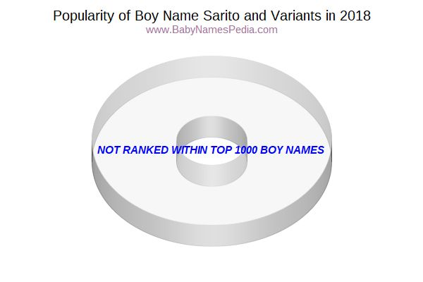 Variant Popularity Chart  for Sarito  in 2018