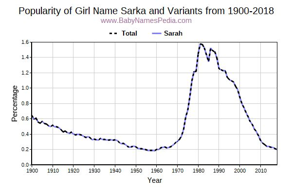 Variant Popularity Trend  for Sarka  from 1900 to 2018