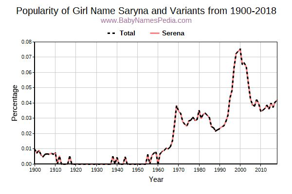 Variant Popularity Trend  for Saryna  from 1900 to 2018