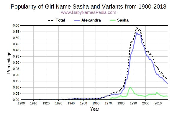 Variant Popularity Trend  for Sasha  from 1900 to 2016