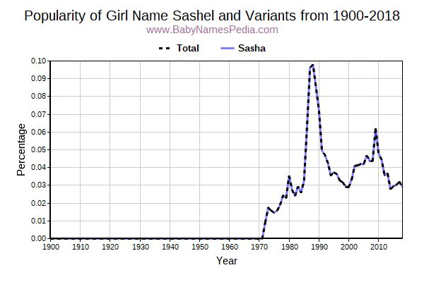 Variant Popularity Trend  for Sashel  from 1900 to 2016