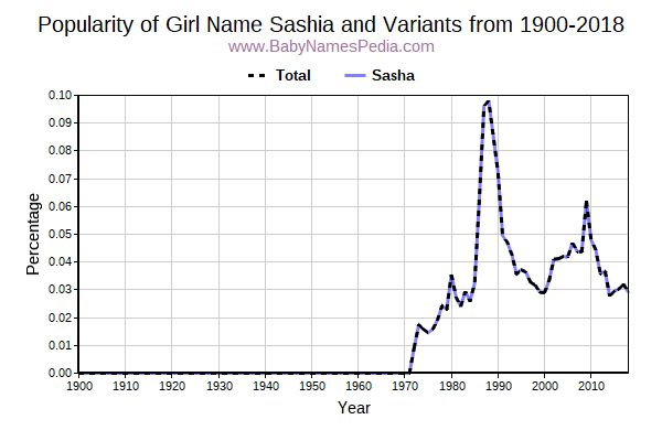 Variant Popularity Trend  for Sashia  from 1900 to 2016