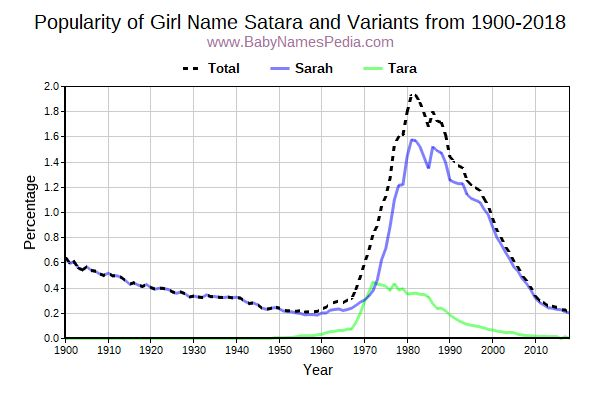 Variant Popularity Trend  for Satara  from 1900 to 2015