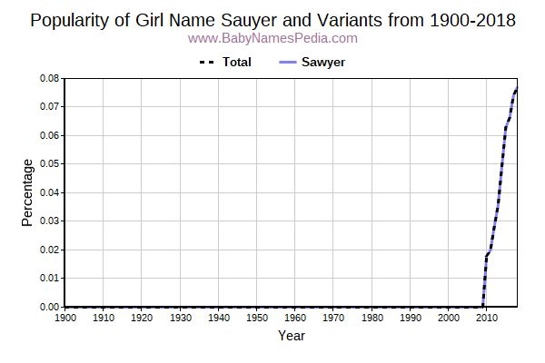 Variant Popularity Trend  for Sauyer  from 1900 to 2018
