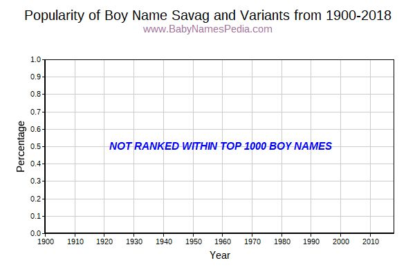 Variant Popularity Trend  for Savag  from 1900 to 2017