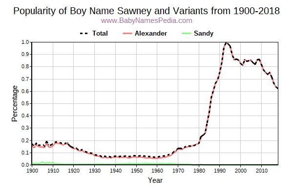 Variant Popularity Trend  for Sawney  from 1900 to 2017