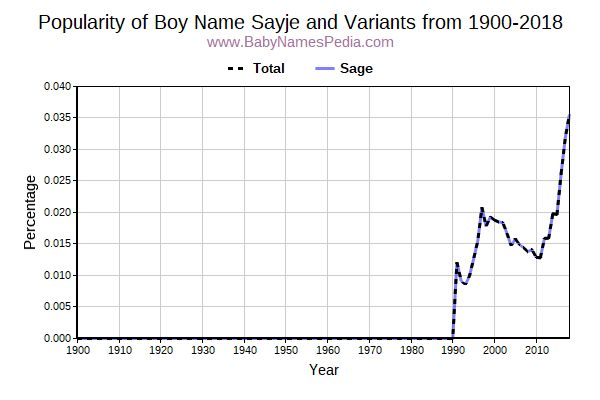 Variant Popularity Trend  for Sayje  from 1900 to 2015