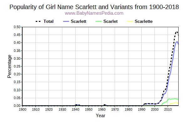 Variant Popularity Trend  for Scarlett  from 1900 to 2016